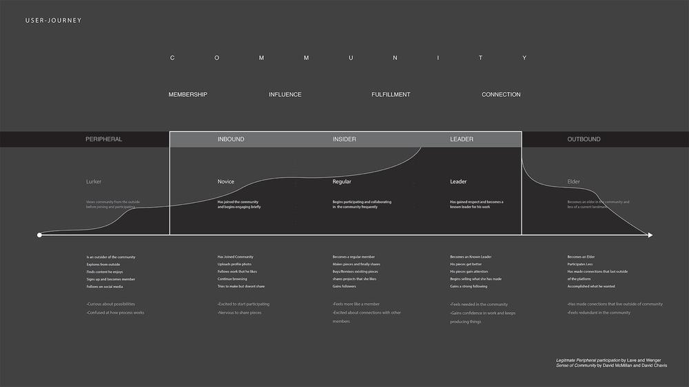 User-Journey / Conceptual Framework