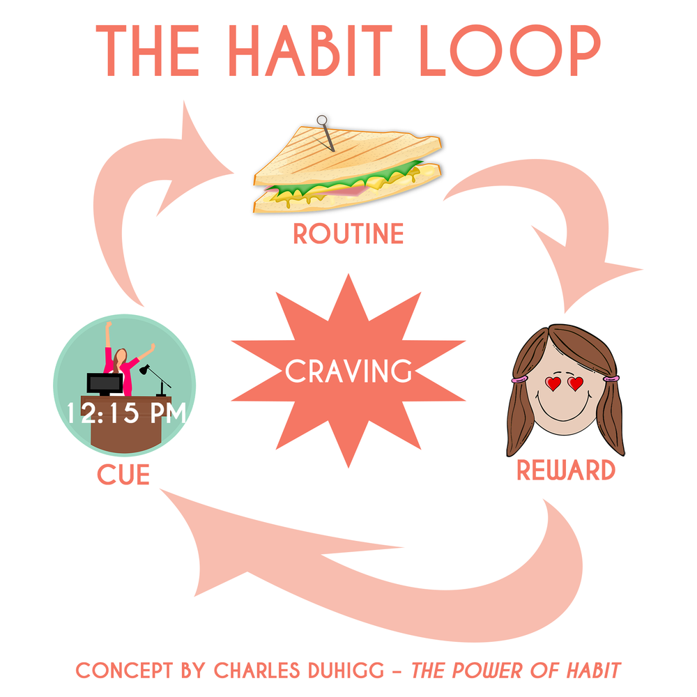 The Habit Loop by Charles Duhigg
