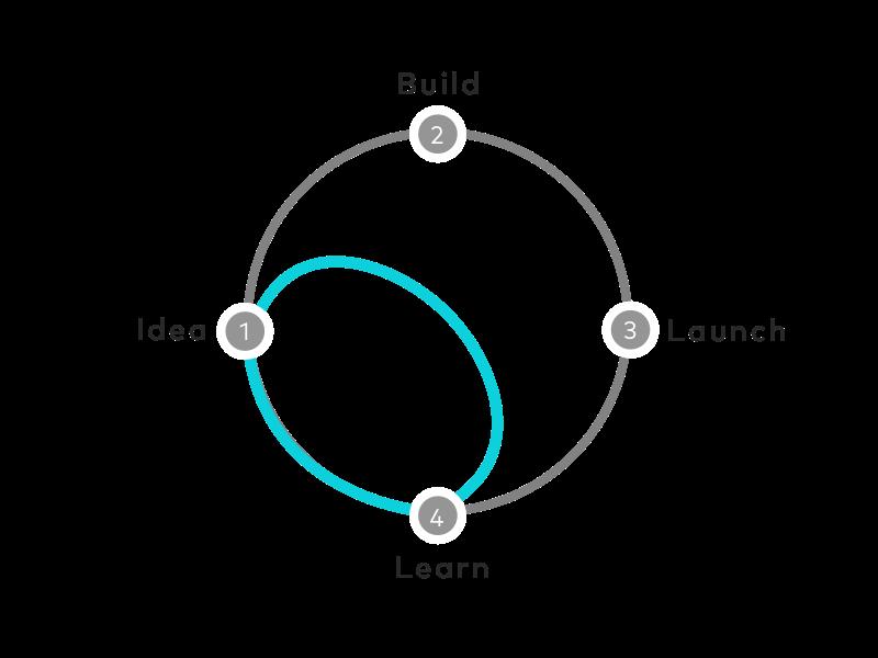 De design loop -