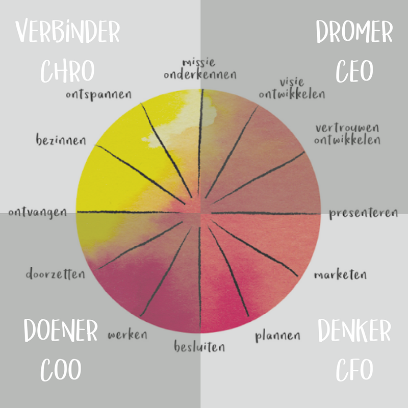 Je innerlijke MT in de zakelijke creatie cyclus