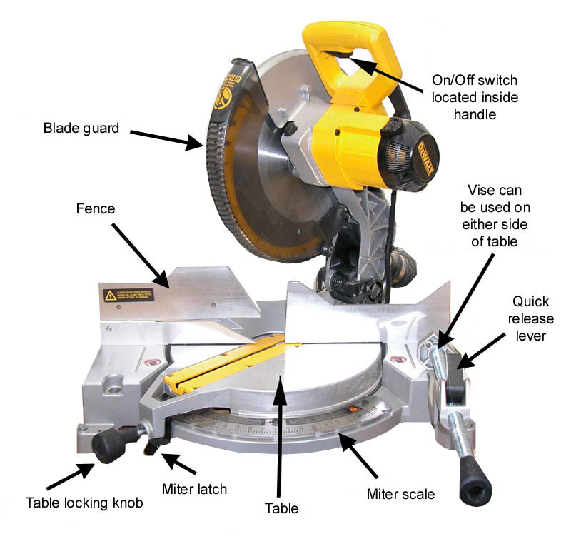 Before plugging in the saw, take time to familiarize yourself with all of the features on the saw.