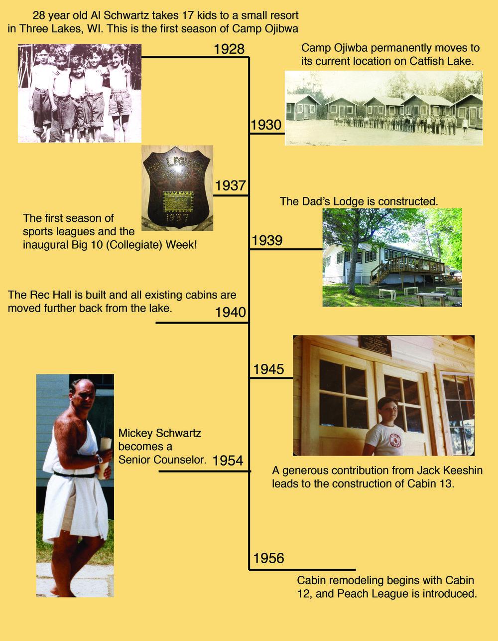 Timeline ONE.jpg