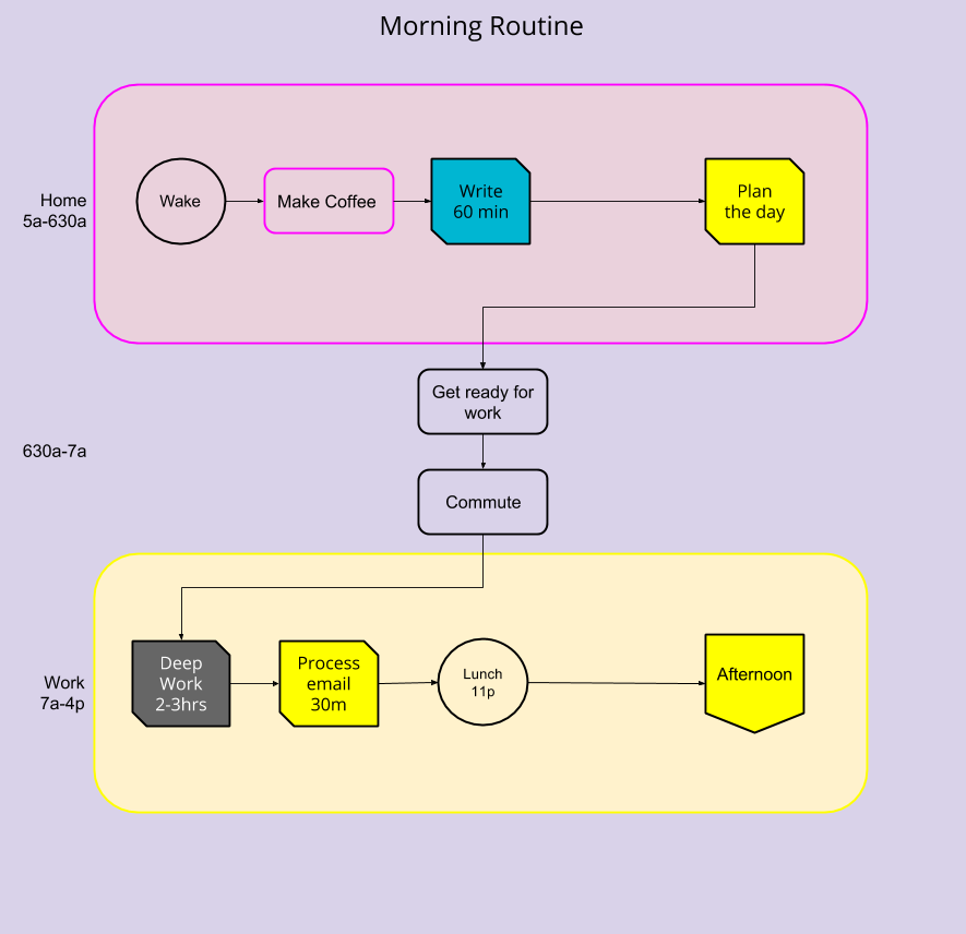 Morning Routine - Created in Google Drawings