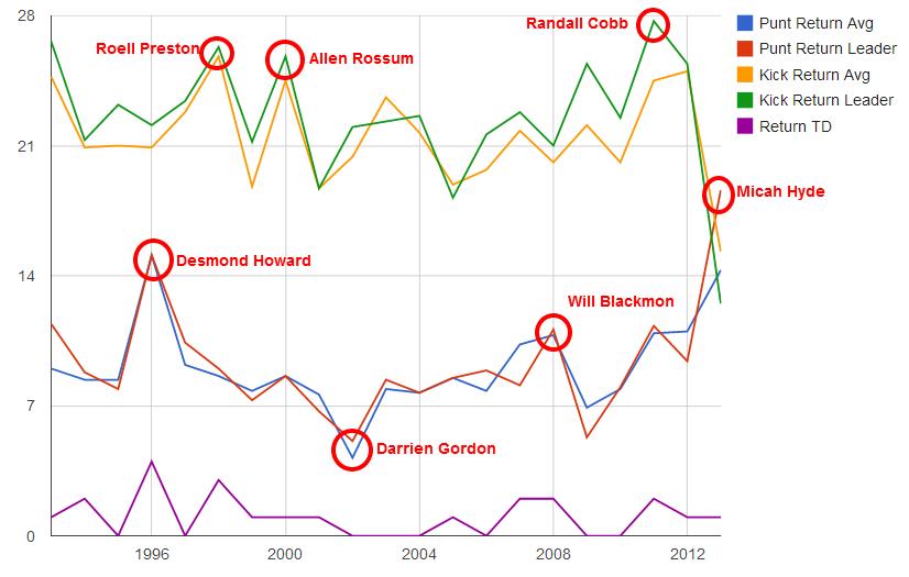 Return Stats 1993 2013