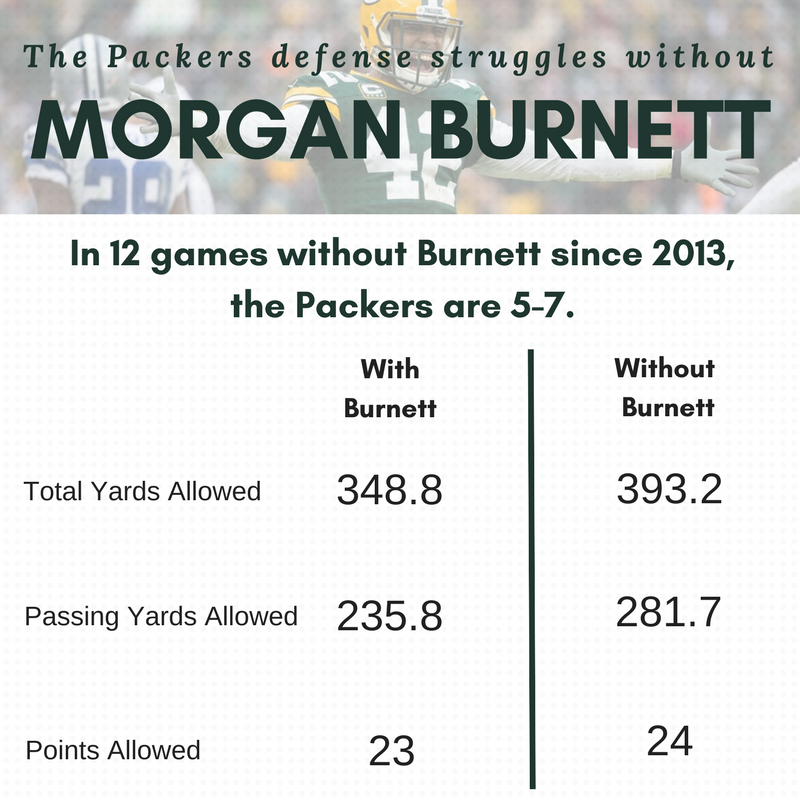 morgan-burnett-with-without-2013.png