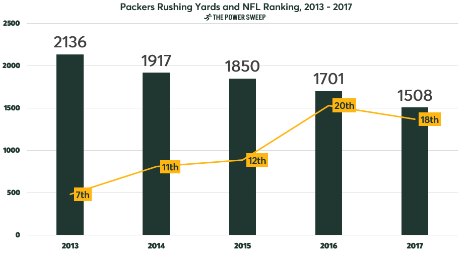 rushing-yards-packers-2013-2017.jpg