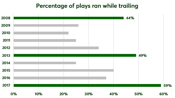 percentage-plays-ran-trailing.jpg