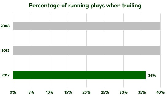 running-plays-when-trailing.jpg