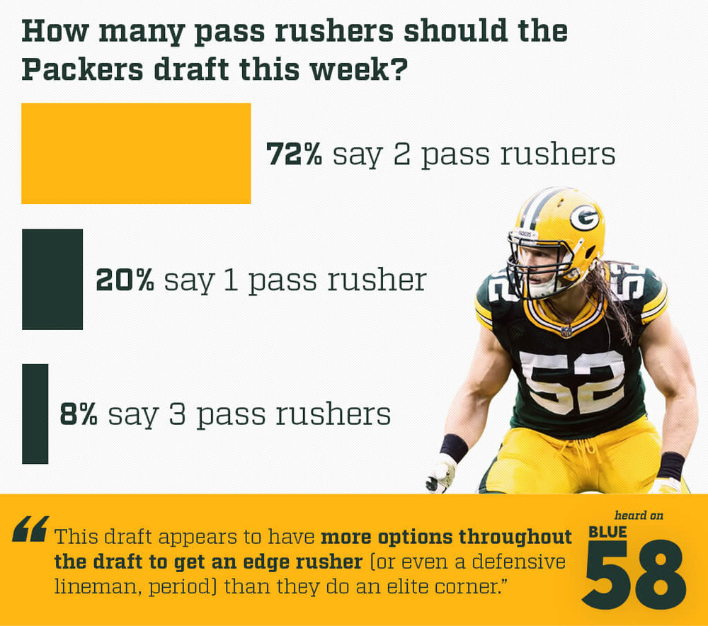 packers-pass-rushers-nfl-draft.jpg