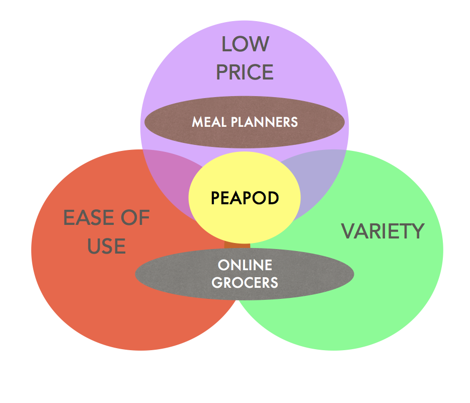 Market positioning diagram