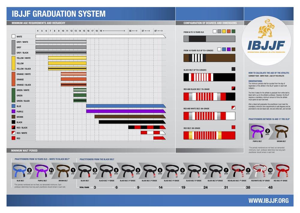 2016-IBJJF-Graduation-System-Poster.jpg