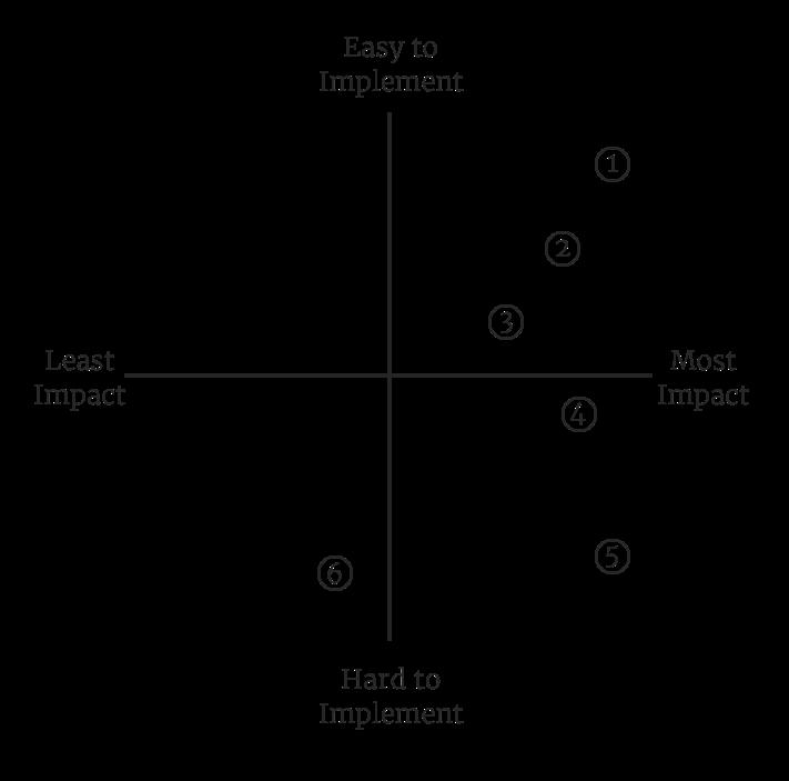 2x2 evaluating design solutions