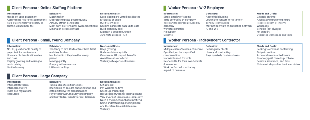 Personas of potential client and worker types