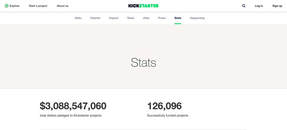 As of June 2017,a whopping $3 billion USD has been pumped into Kickstarter