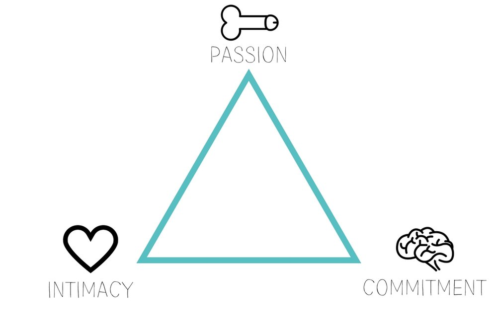 sternberg triangular theory of love