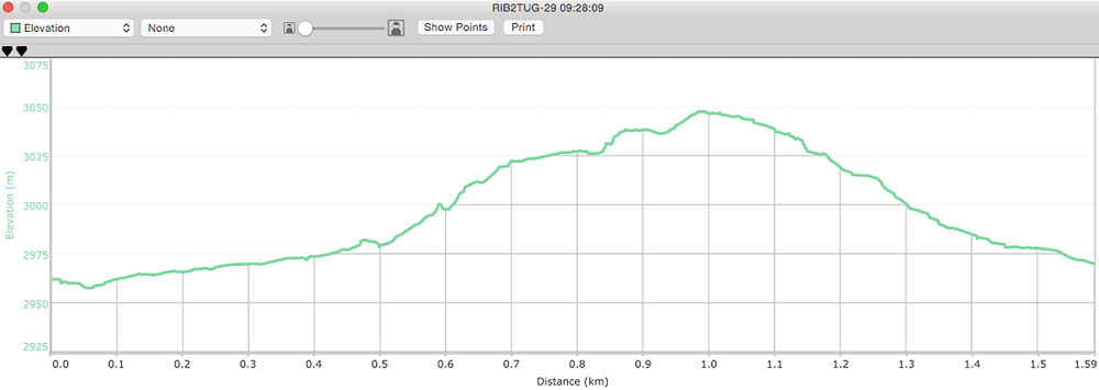 Distance and Elevation graph for Saturday's hike.