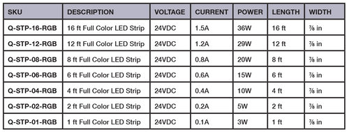 wiring: common cathode led configurations (connections to light should be  common, +24v red, +24v green, +24v blue) wire length: 15 ft