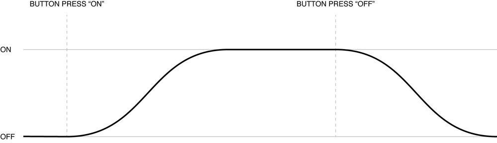 Soft-on-off-graph.jpg