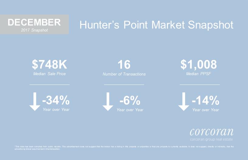 December 2017 Hunter's Point Snapshot.png