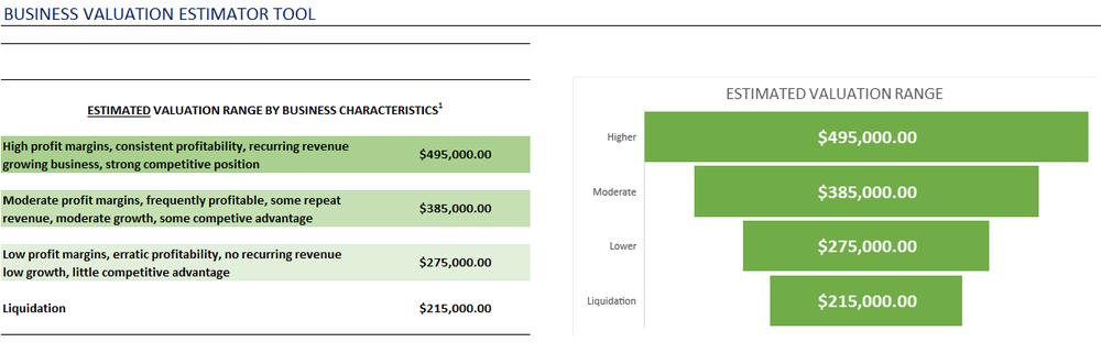 Business Valuation Estimator
