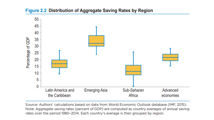 """Ilustración   1  : Gráfico extraído de """"Saving for Development"""" BID - 2016"""