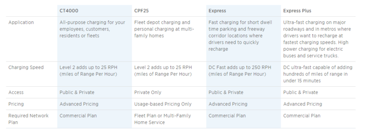 ChargePoint+Product+Chart.png