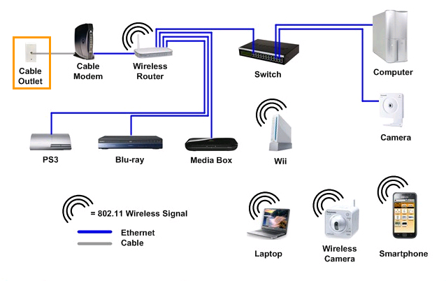 TYPICAL HOME NETWORK