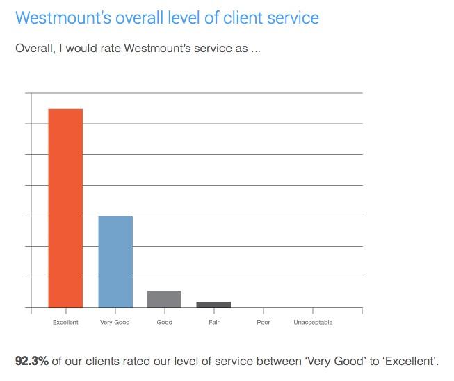 rick-maggi-client-survey-westmount-financial.jpg