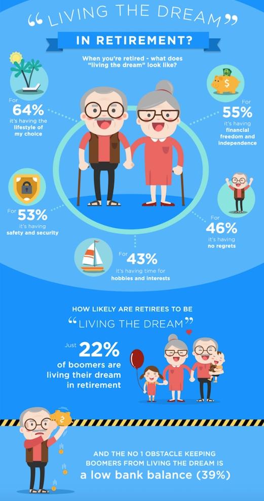 Living-the-dream-in-retirement-westmount-financial.jpg