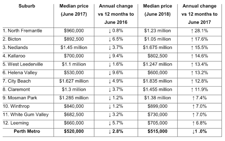 Perth-real-estate-prices-westmount-financial.jpg