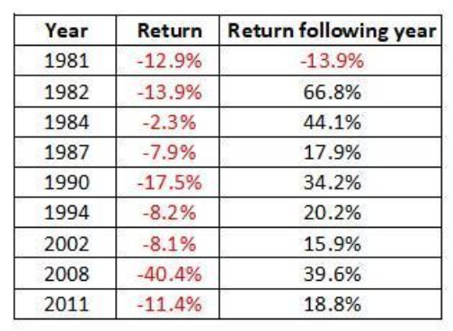 share-market-returns-after negative-year-westmount-financial-planner-perth.png