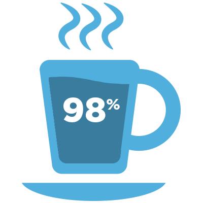 Coffee is 98% water, making water its most important ingredient.