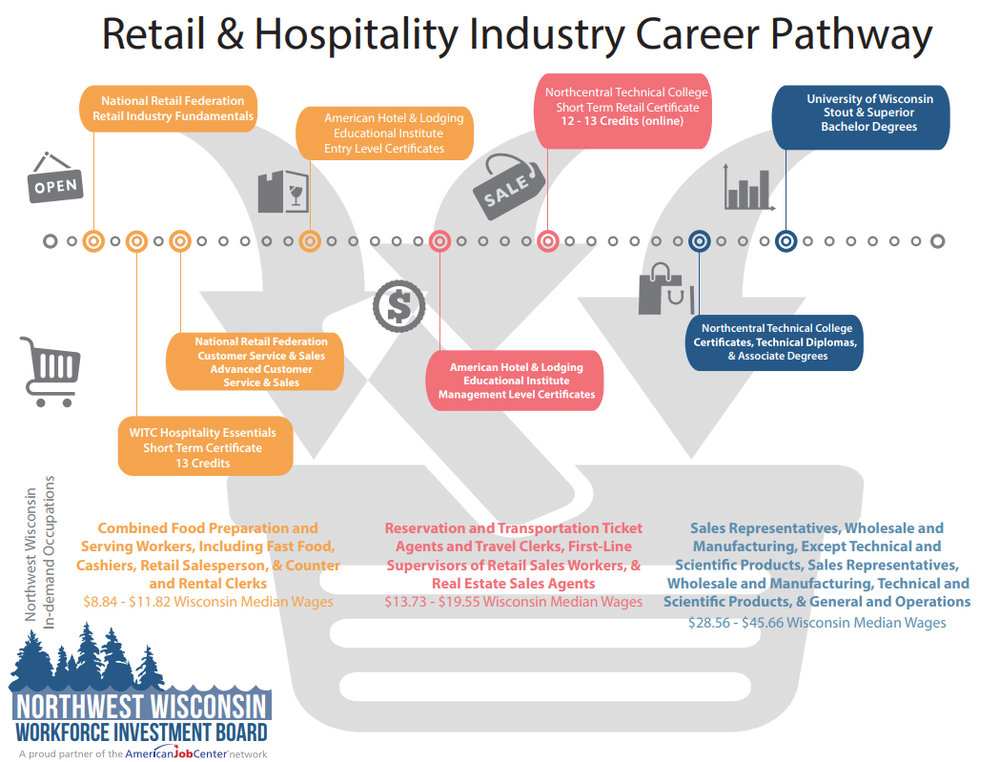 Hospitality And Retail Careers Northwest Wisconsin Workforce