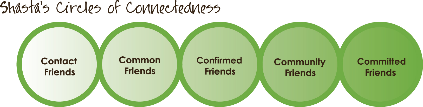 5 types of friends image