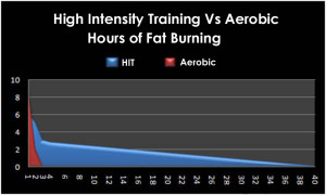"Chart 2: Fat Burning Zone Post Workout (The ""Metabolic Window"")"