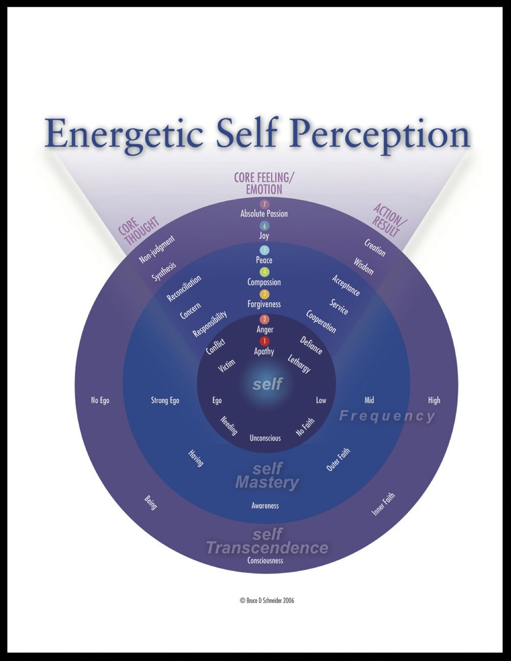 Energetic Self-Perception Chart