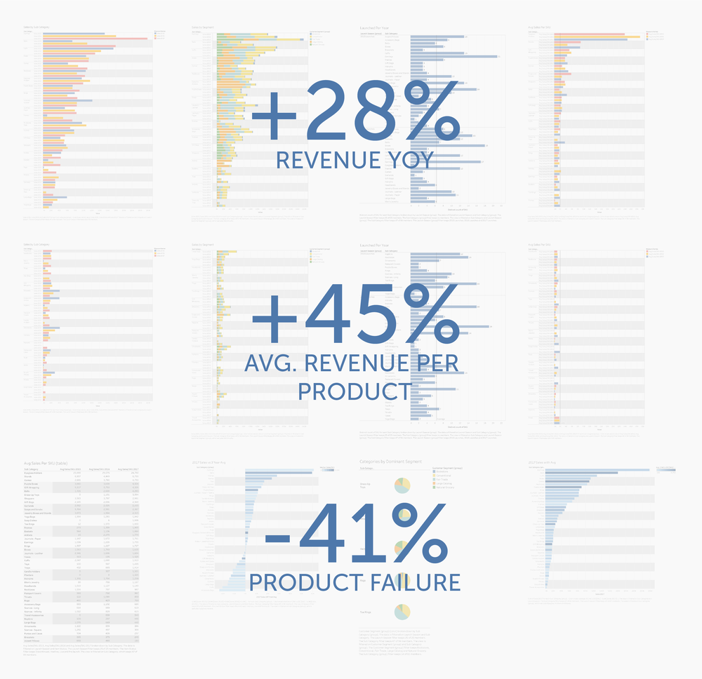 Pages from an analysis of 3 years of sales data