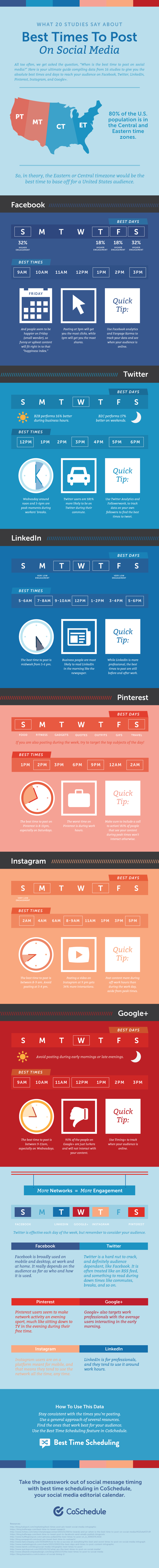 Best Time to Post on Social Media according to  CoSchedule
