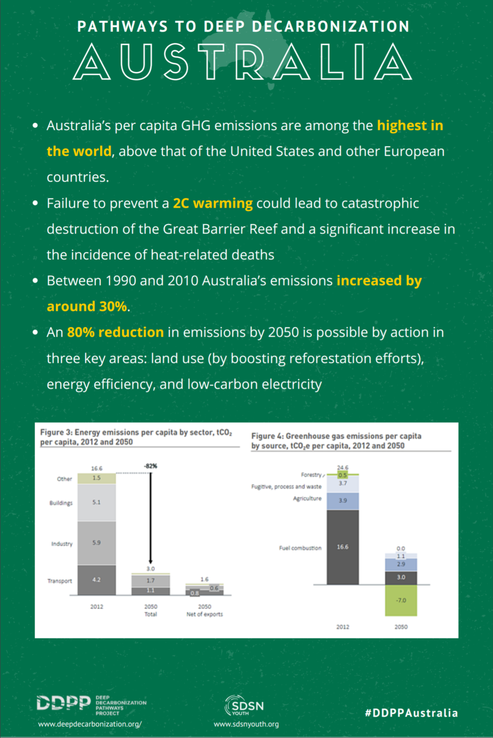 Click the image to read the report on Australia