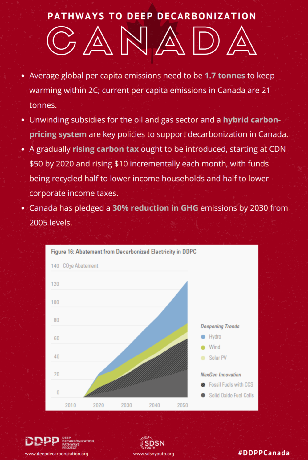 Click the image to read the report on Canada