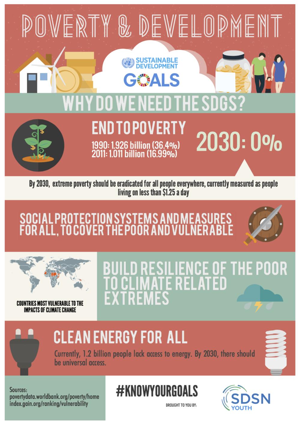 Poverty_Development.png
