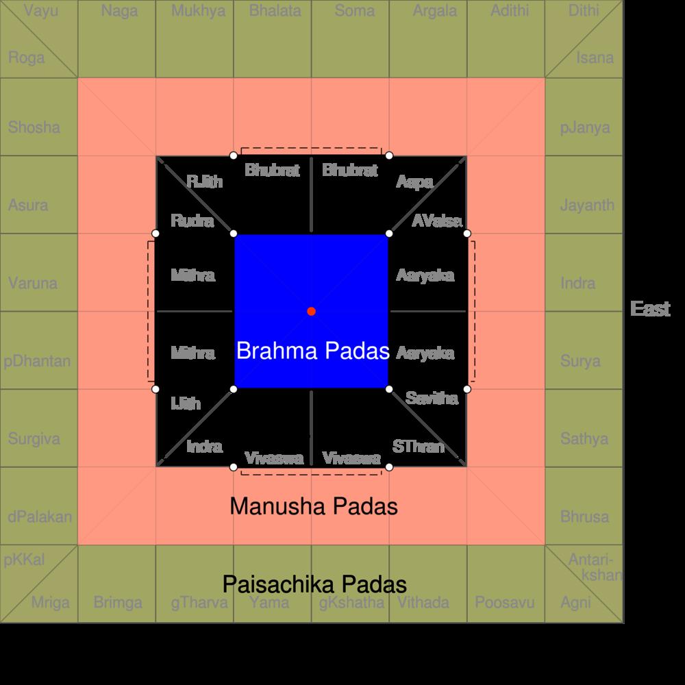64_grid_Manduka_design_Hindu_Temple_Floor_Plan_Vastu_Purusa_Mandala_Ancient_Architecture-istennevek.png