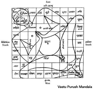 Vastu Purusha Mandala9x9.jpg