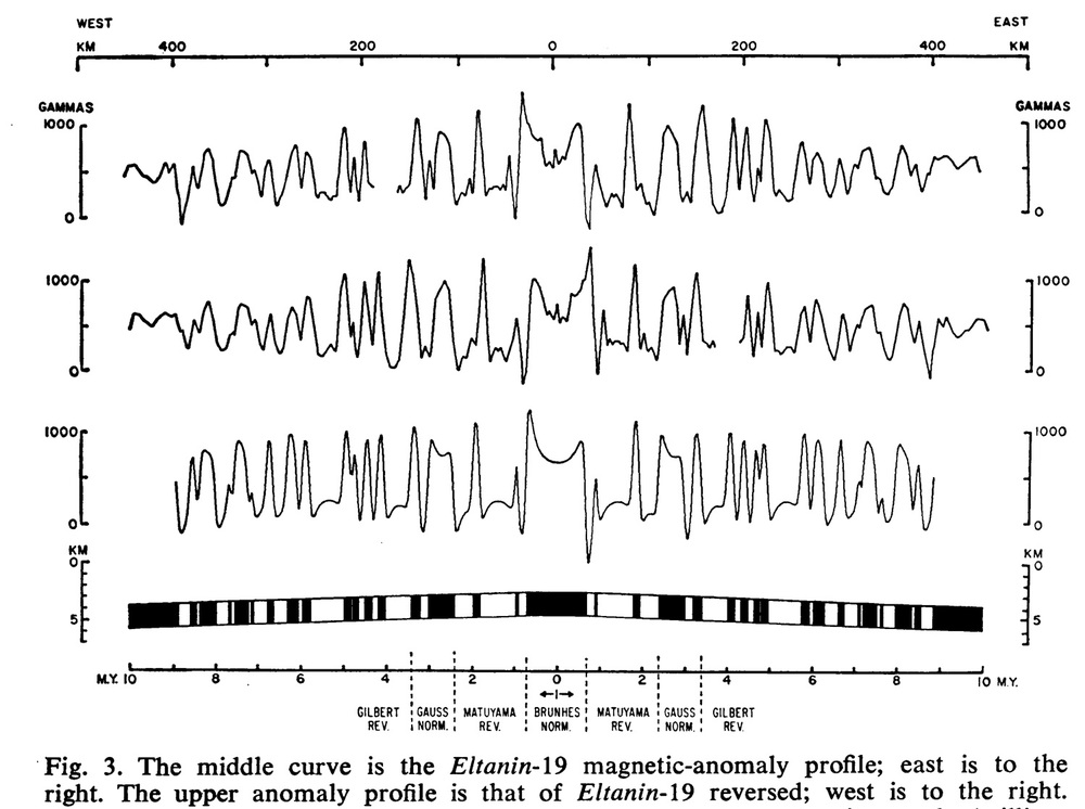 From Pitman & Heirtzler (1966), Magnetic Anomalies over the Pacific-Antarctic Ridge, Science, 154, 1164-1171.
