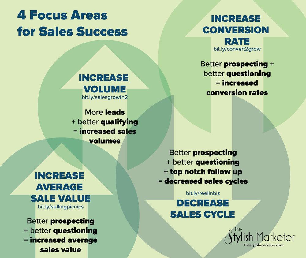4 Factors for Sales Growth.jpg