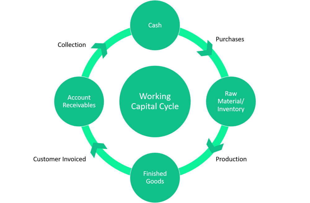 Understanding Trade Working Capital