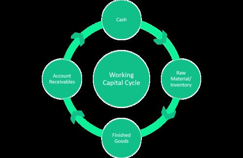 Understanding Working Capital — INVESTORWHIZ