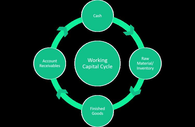 Understanding Working Capital INVESTORWHIZ – Format of Working Capital