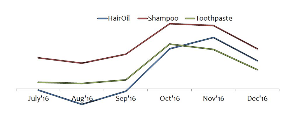 Dabur Q3FY17 Categories Growth Trend
