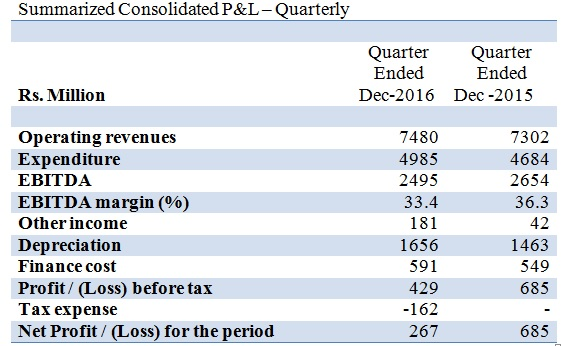 Dish TV Q3FY17 Quarterly Performance